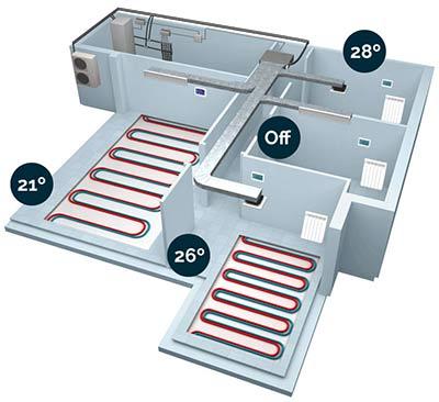 Instalación de zonificación de aire acondicionado y suelo radiante